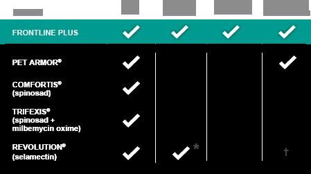 FRONTLINE Plus 功能圖